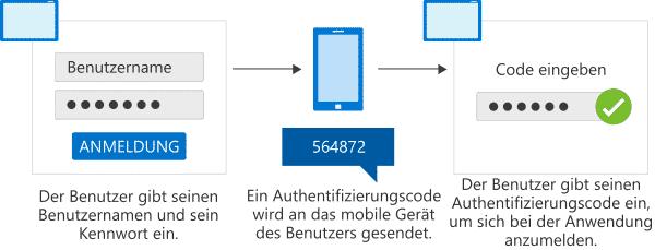 2FA –  Zweistufige Authentifizierung (MFA)