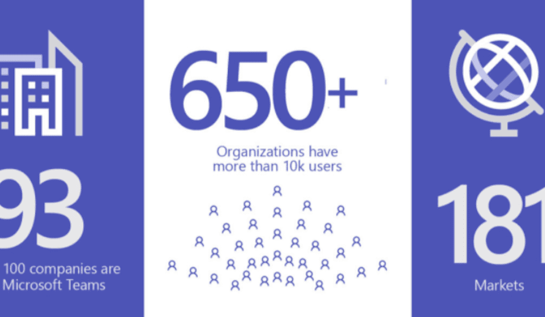 Microsoft Teams zum 3-jährigen Jubiläum: Alles, was Sie brauchen, um sich mit Ihren Teamkollegen zu verbinden und produktiver zu sein