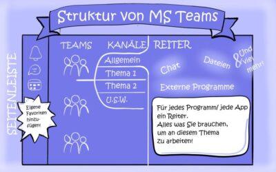 Microsoft Team | Team oder Kanal?